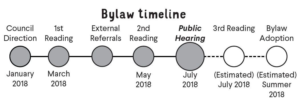 The bylaw has received second reading and is proceeding to a public hearing.