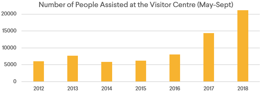 A table showing the number of people assisted at the Visitor Centre from 2012 to 2018.