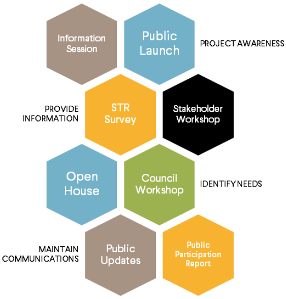 Project awareness: Information session, public launch; Provide information: STR Survey, Stakeholder Workshop; Identify needs: Open House, Council Workshop; Maintain communications: Public Updates, Public participation report