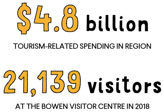 Tourism-related spending in region: $4.8 billion; 21,139 visitors at the Bowen visitor centre in 2018